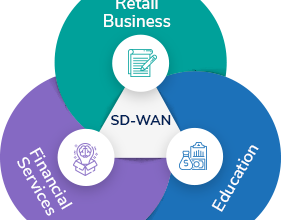 What is SD-WAN? The Benefits Of SD-WAN